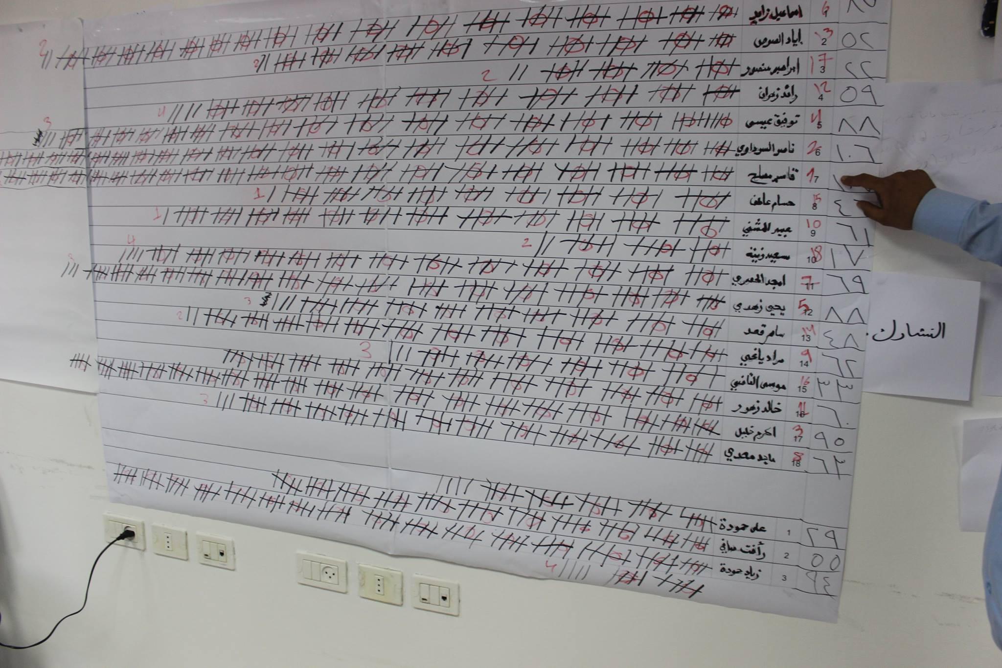 انتخابات نقابة العاملين في مصلحة مياه محافظة القدس